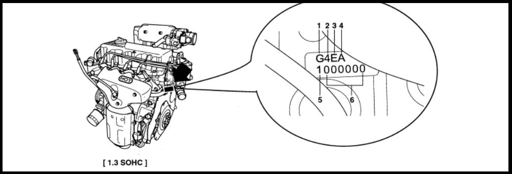 Номер двигателя на Хендай Гетц