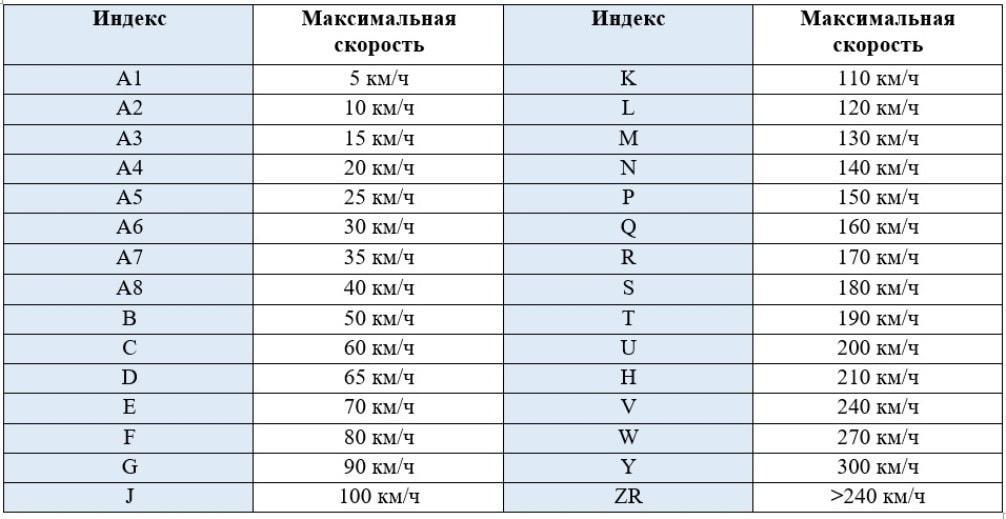 Таблица индекса скорости расшифровка