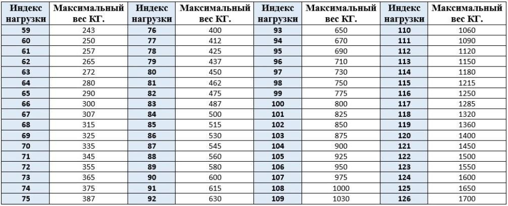 индекс нагрузки шин таблица расшифровка
