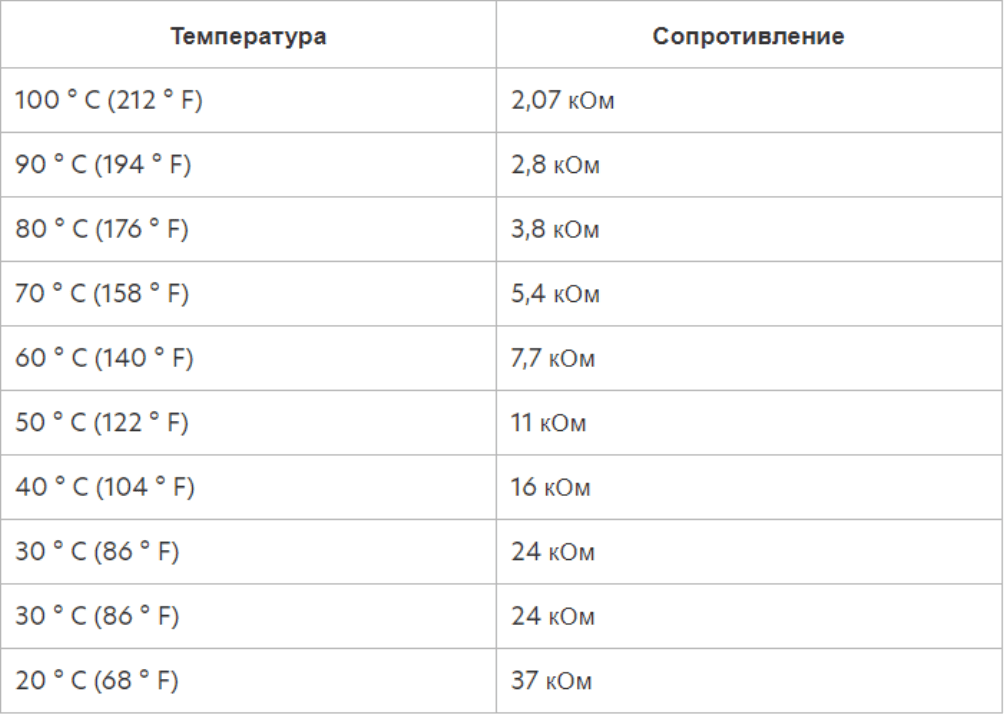 Как проверить датчик температуры всасываемого воздуха: IAT, MAT, CTS, ACT
